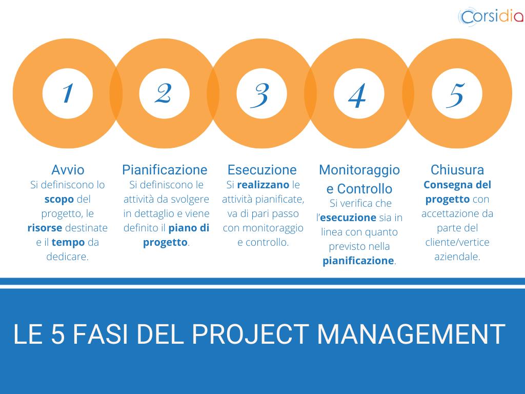 Le 5 fasi del project management in un grafico: avvio, pianificazione, esecuzione, controllo e chiusura.